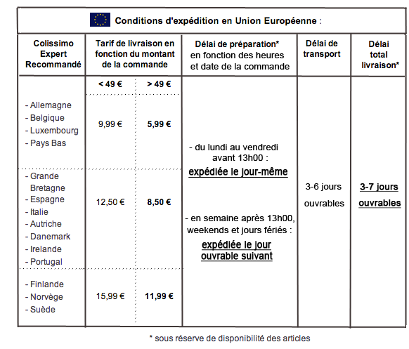 Conditions de livraison News Parfums union Europeene
